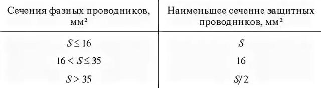 В каком документе можно найти нормы петли