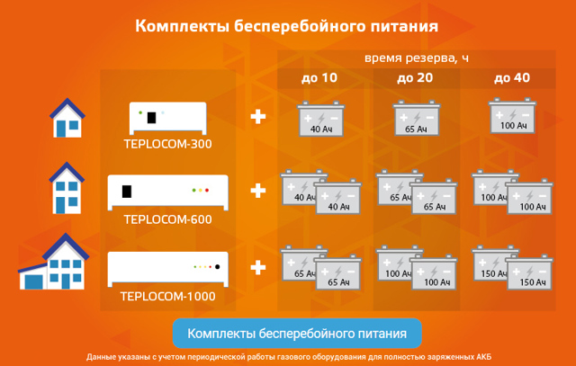 Онлайн калькулятор расчета времени работы аккумулятора