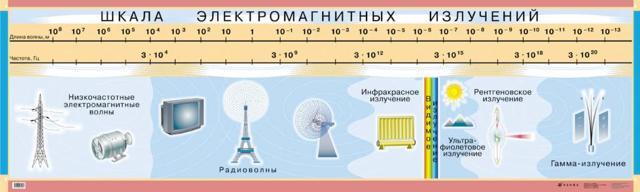 Электромагнитное излучение: источники, влияние и защита