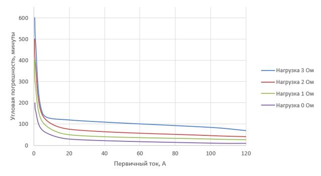 Токовая защита нулевой последовательности: принцип действия и применение