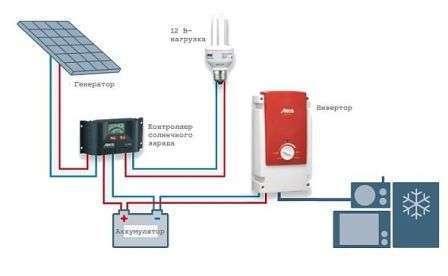 Автономное электроснабжение дома, дачи, гаража: виды, цены, где купить