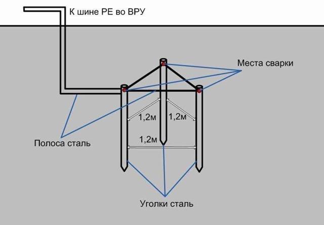 Шина заземления: технические характеристики