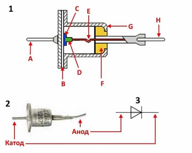 Выпрямительные диоды: устройство, конструктивные особенности, характеристики