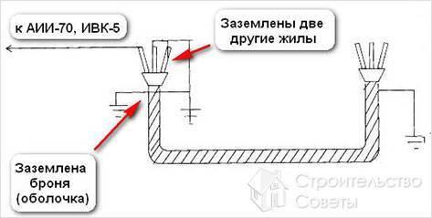 Испытание кабеля повышенным напряжением: нормы, методика, схема