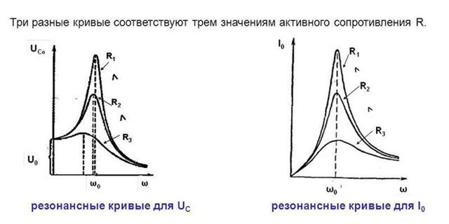 Резонанс токов: применение, принцип резонса тока, расчет контура