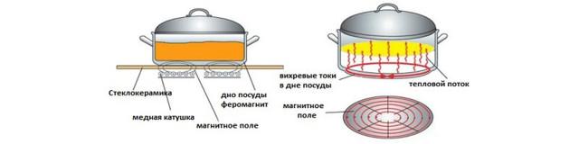 Как выбрать электрическую варочную панель: советы эксперта