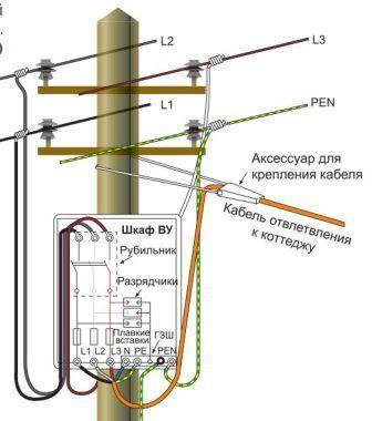 Ввод электрической проводки с помощью вводных устройств