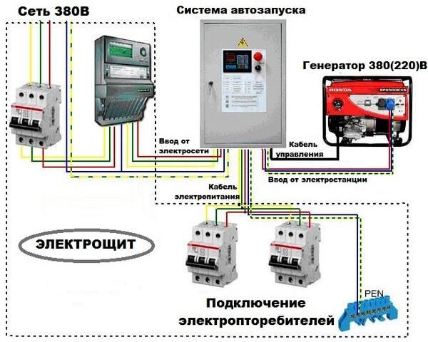 Будет ли работать моя схема для запитки дома: генератор + конвектор?
