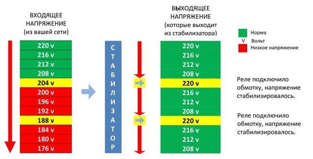 Стабилизатор напряжения для дома: отзывы, схемы, цены