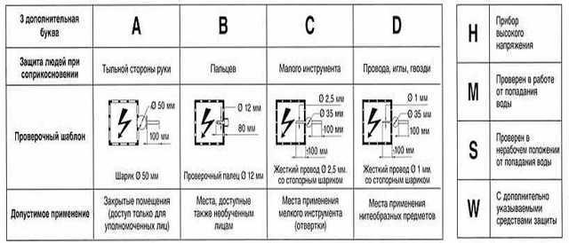 Степень защиты ip: расшифровка, таблица значений по ГОСТ