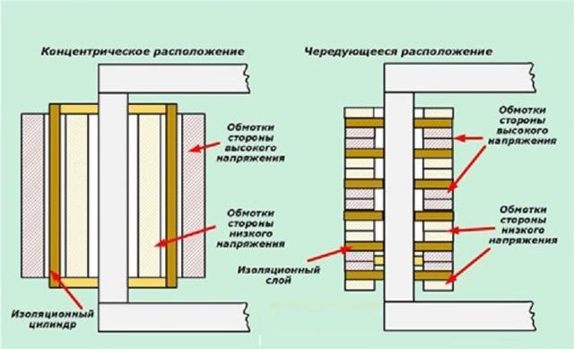 Что такое силовой трансформатор, его назначение и конструктивные особенности
