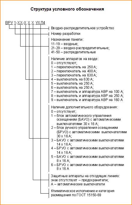 Вводно распределительное устройство: назначение