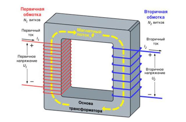Как заставить ЖЭУ устранить гул от понижающего трансформатора в подъезде?