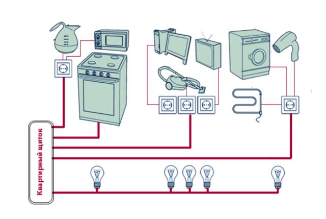 Почему выбивает вводной автоматический выключатель, а не групповой?