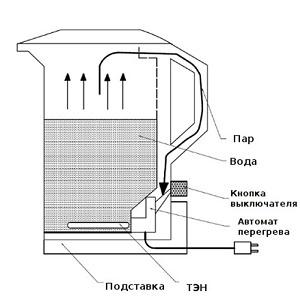 Почему при закипания электрический чайник открывает крышку?