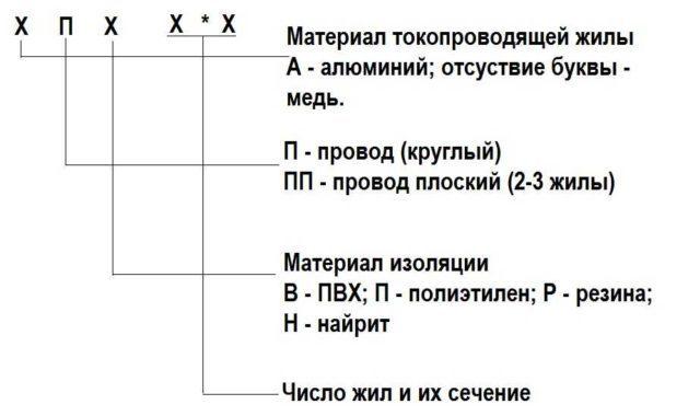 Провод ШВВП: технические характеристики, расшифровка, конструкция, применение