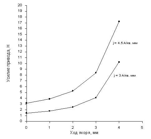 Онлайн калькулятор для расчета электромагнитной силы