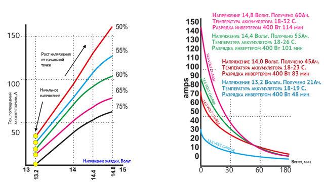 Почему напряжение на зарядном устройстве меньше, чем на заряжаемом?