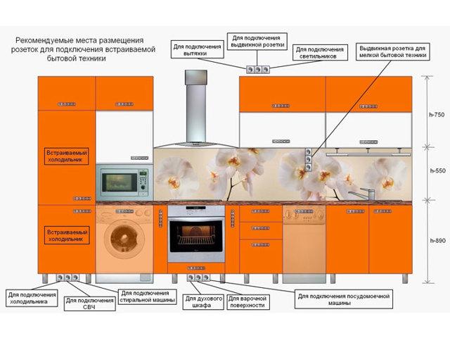 Розетки на кухне: расположение, установка, нормативы