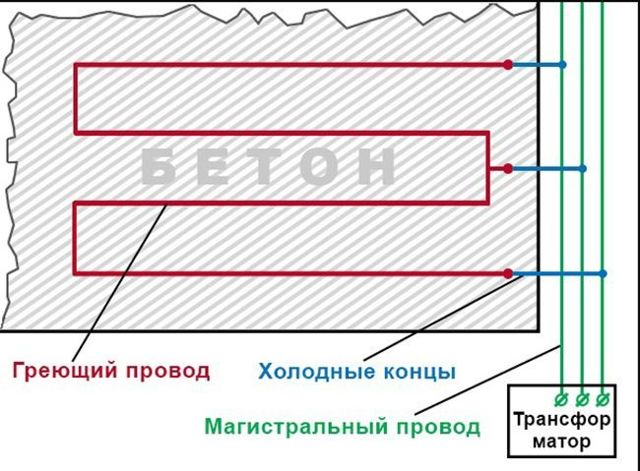 Можно ли, подключить ПНСВ 1х1.2 mm2, в сеть 220 В и 380 В для прогрева бетона?