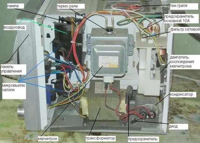 Почему падает напряжение в сети при включении микроволновой печи?