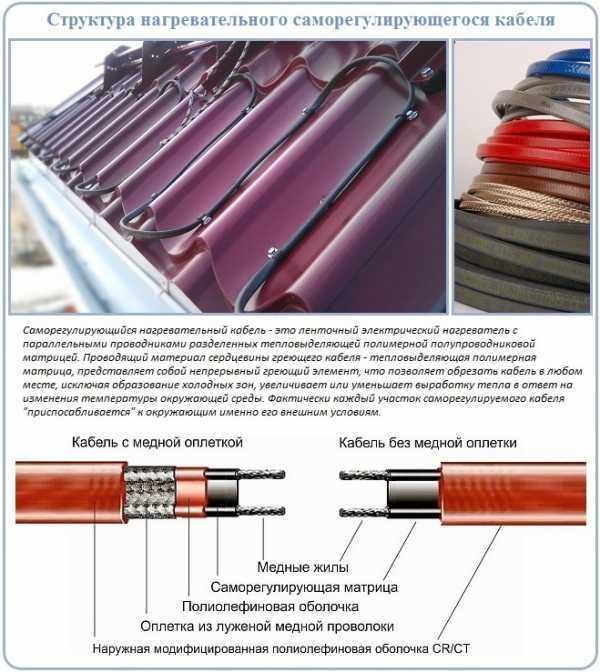 Как защитить греющий кабель от падающих сосулек?