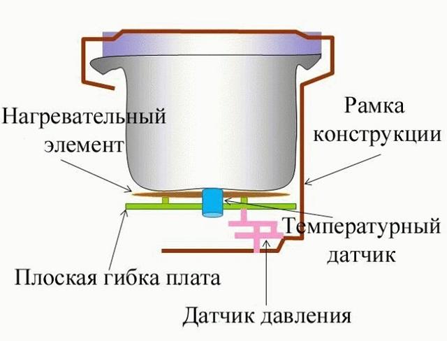 Ремонт мультиварки своими руками: пошаговый мастер-класс