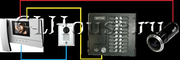 Можно ли установить видеодомофон вместо домофонной трубки?