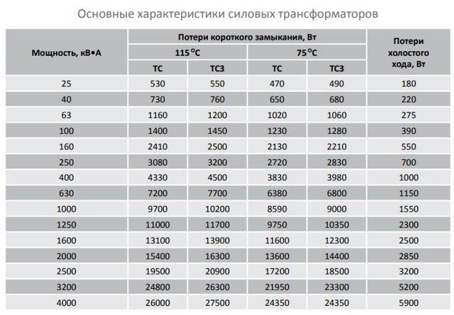 Сухие трансформаторы: технические характеристики