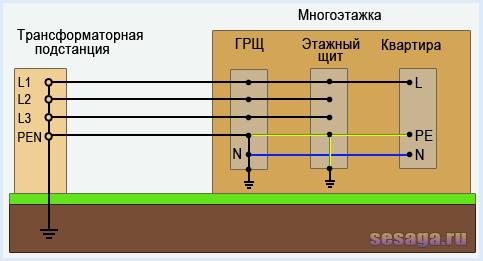 Нормально ли, что в домик от уличного щитка идут только 2 провода фаза и ноль, без защитного заземления?