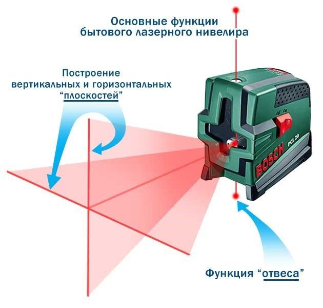 Лазерный уровень своими руками: пошаговый мастер-класс