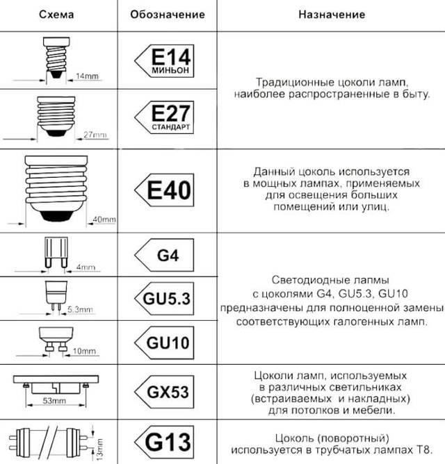 Как выбрать лучшие светодиодные лампы для дома?