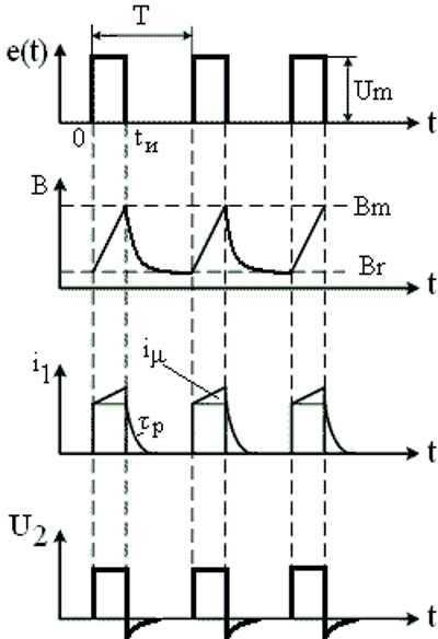 Импульсный трансформатор: принцип работы, расчет