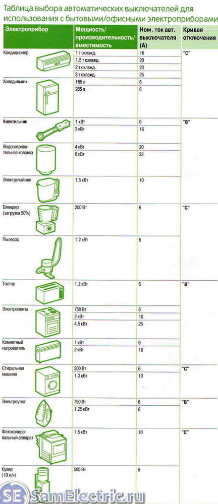 Какой трехполюсный автомат установить на провод алюминиевый 3*10+1*6 мм?