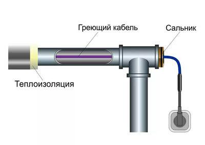 Нагревательный кабель: принцип работы, виды, конструкция, монтаж