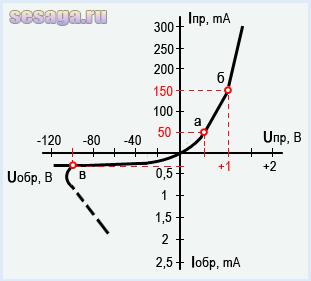 Полупроводниковый диод: применение, принцип работы, типы