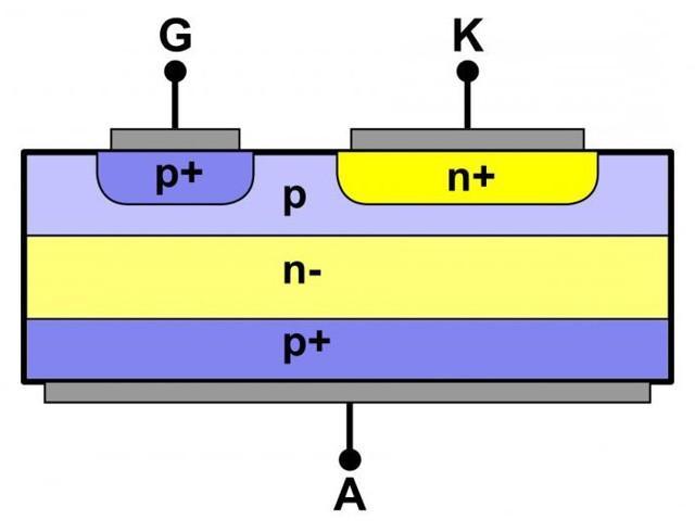 Тиристоры: принцип работы, проверка и характеристики