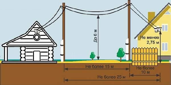 Какова разрешенная допустимая мощность, отводимая для частного жилого дома в поселке городского типа в ЛО в настоящее время?