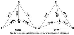 Перекос фаз в трехфазной сети: что это такое, причины, последствия, защита