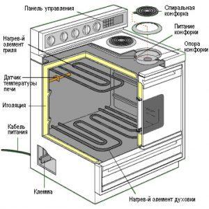 По какой причине электрический духовой шкаф отключается сразу после включения?