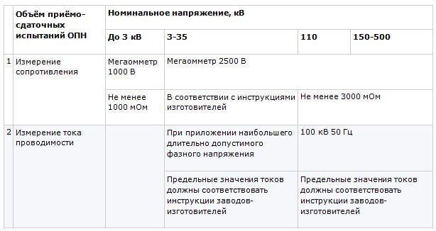 Испытание ОПН: нормы, проверяемые параметры, образец протокола