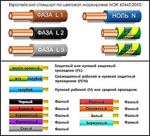 Провод заземления: маркировка, цвет, требования, сечение