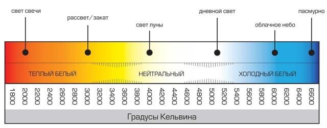 Онлайн калькулятор расчета светового потока светодиода