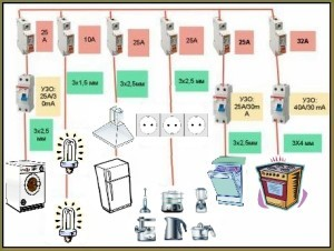Проводка на кухне своими руками: пошаговая инструкция