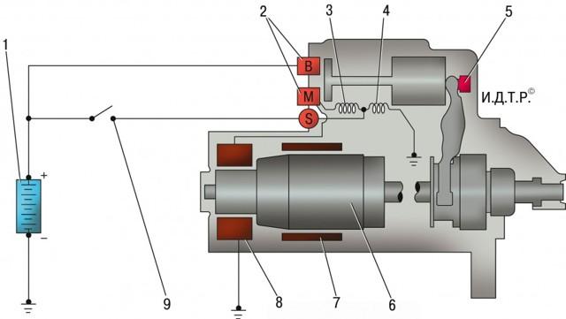 Коллекторный двигатель: виды, принцип работы, схемы