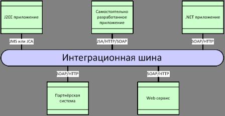 Практика применения сборных шин в eplan, их размещение и запись в базе данных