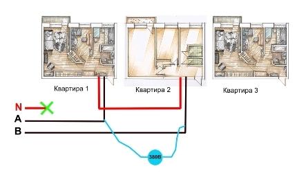 Греется ноль в электропроводке: причины и как устранить