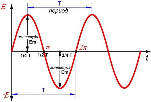 Что такое электрический ток: определение, характеристики, виды