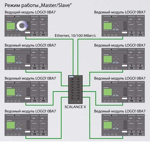 Преимущества контроллеров siemens simatic s7-300/400