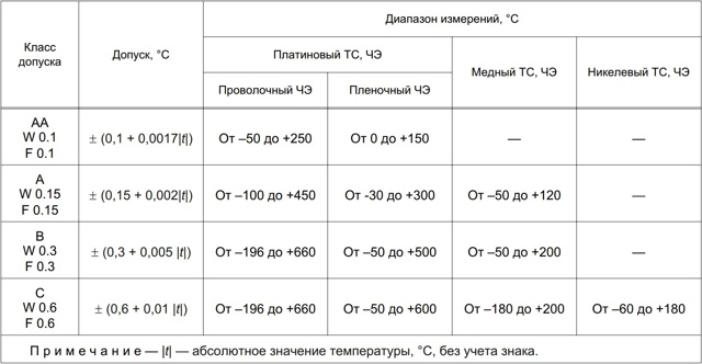 Термометры сопротивления: виды, типы конструкции, классы допуска
